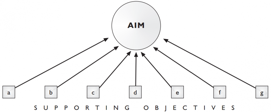 The aim and supporting objectives