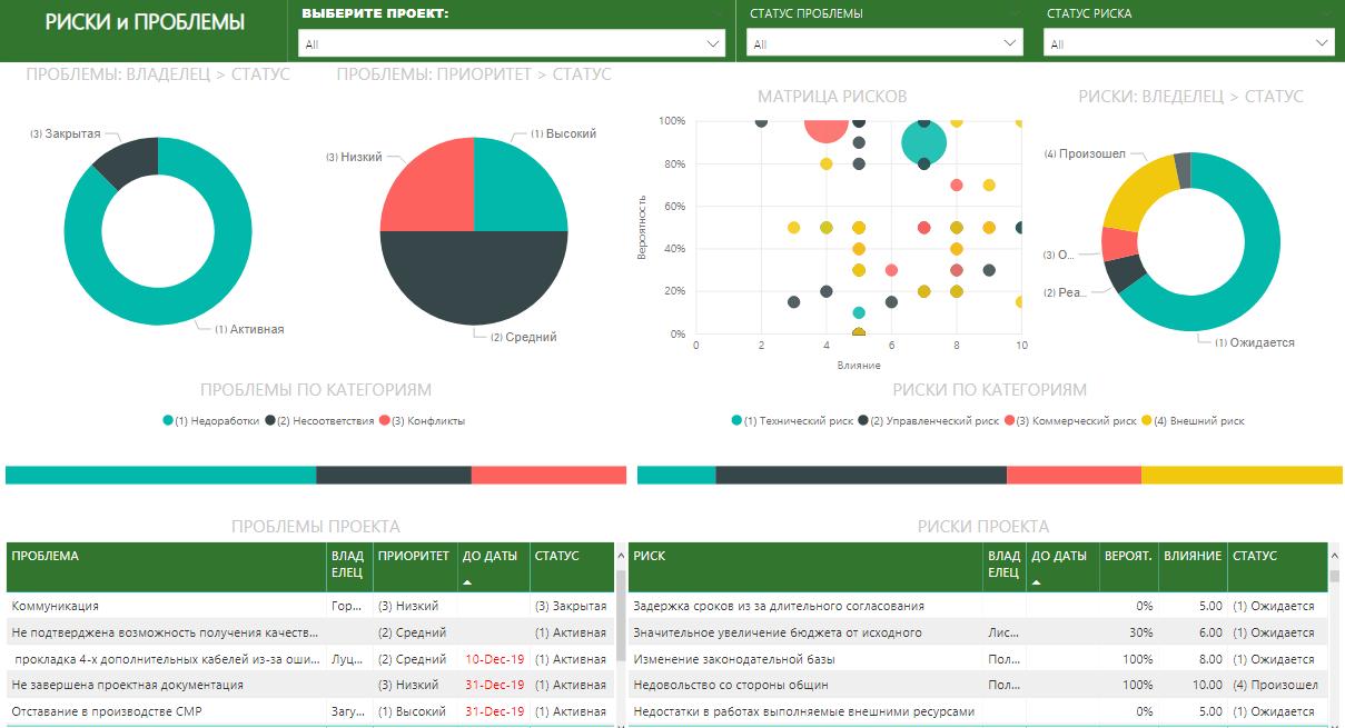 Пример суммарного отчёта по всем рискам отдельных проектов